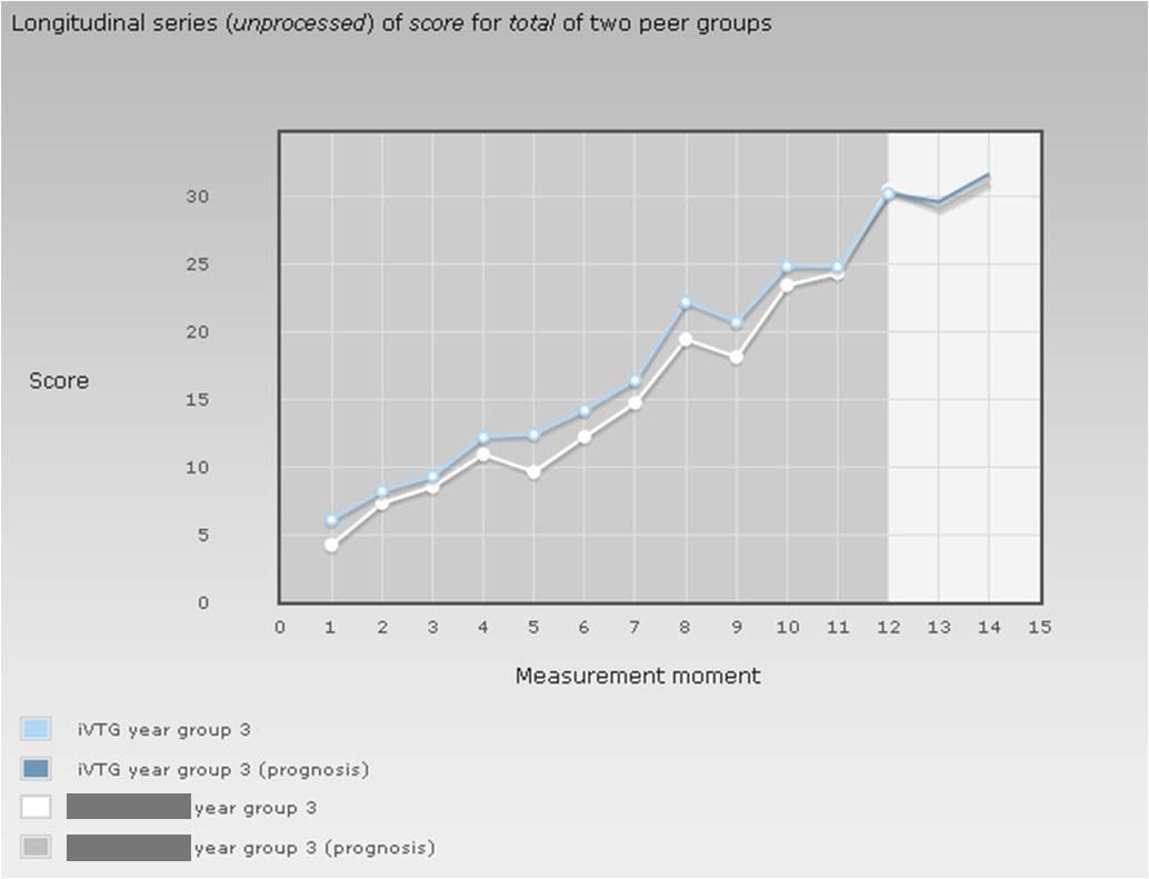 evaluation curriculum total unprocessed